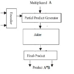 Block Diagram Of Half Adder 1994 Ford Ranger Stereo Wiring Performance Analysis Modified Booth Multiplier With Use Various Adders