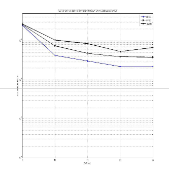 Pilot Channel Estimation A Performance Analysis of OFDM
