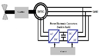 Sliding Mode Control of a Doubly- fed Induction Generator