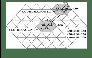 Space Vector Modulation Algorithm for Multi Level Inverter