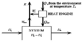 Thermo-Economic Analysis of a Desalination Device from the