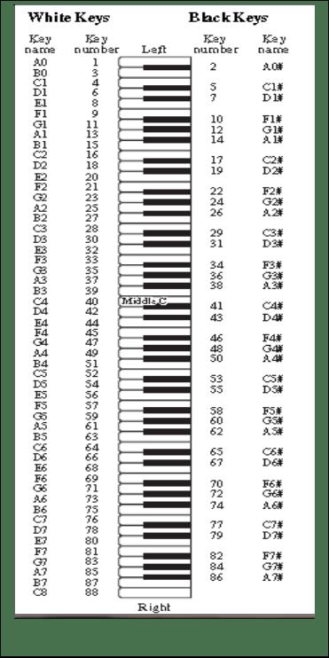notes on piano keyboard diagram light ray worksheets tuning of musical through mathematics