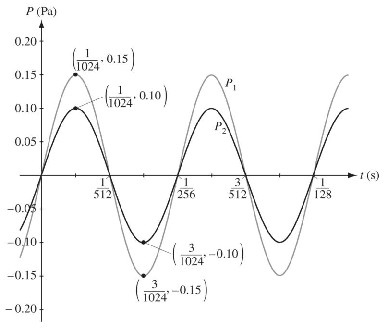 Tuning of Musical Notes through Mathematics