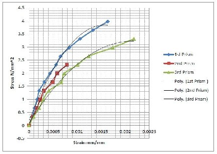 UTILIZATION OF PULVERIZED FUEL ASH AS A CEMENT REPLACEMENT