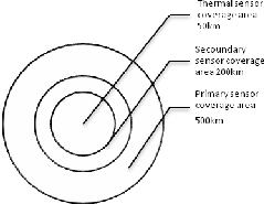 Viper Snake intelligent algorithm using Radar Tracking and