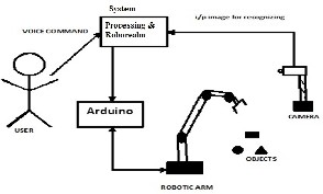 Voice Interfaced Arduino Robotic Arm for Object Detection