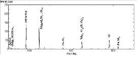 Wear Characteristics of Unalloyed and alloyed LM25
