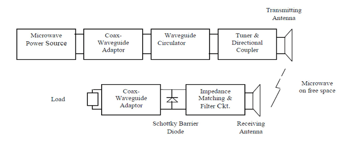 block diagram of wireless power transmission danfoss 3 way valve wiring charging mobile phone using microwaves 2 1 system