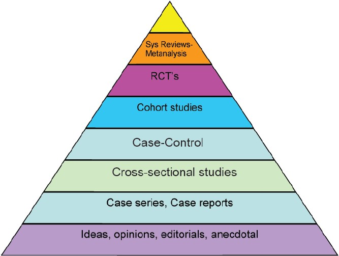Image result for hierarchy of research studies