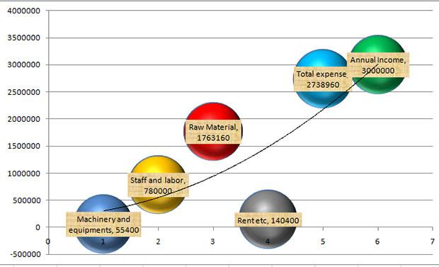 Agarbatti-Project-report-chart-