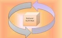 National-SC-ST-hub-scheme