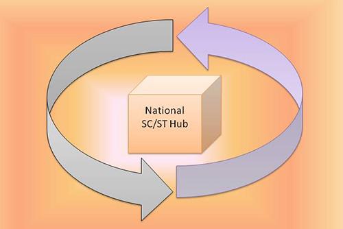 National SC/ST hub Scheme