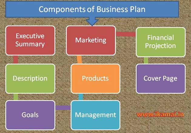 Business Plan components in hindi