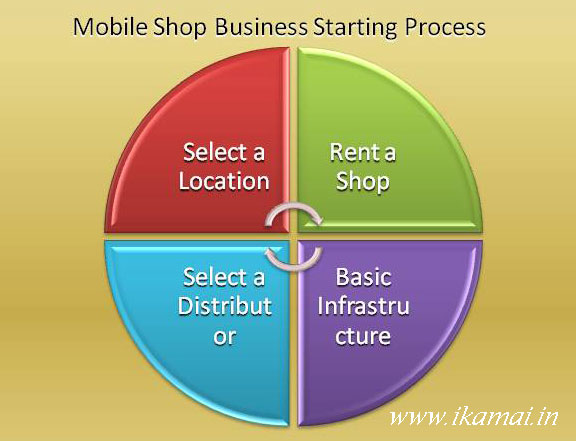 Mobile shop business starting-process