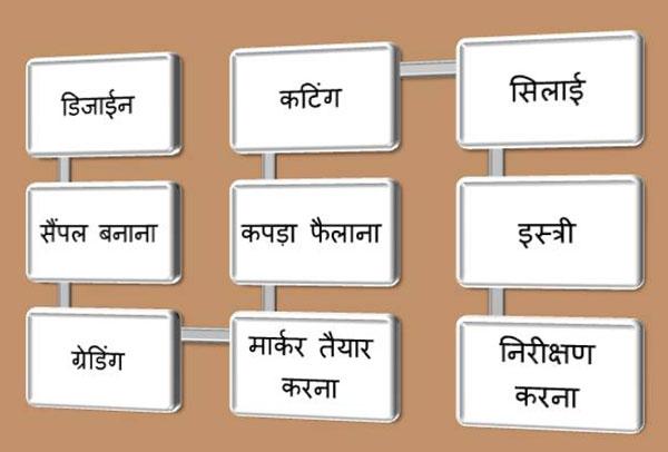 garment-manfacturing-process-in-hindi