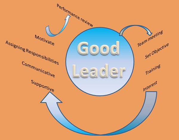 steps-to-be-a good leader