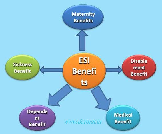 ESI Act benefits in hindi