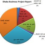 Project report of dhaba business in hindi
