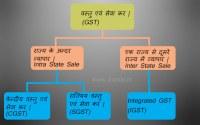 GST-basic-information-in-hindi