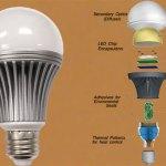 LED-Lights-Manufacturing-business