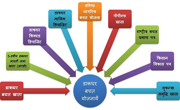 post office saving schemes in hindi