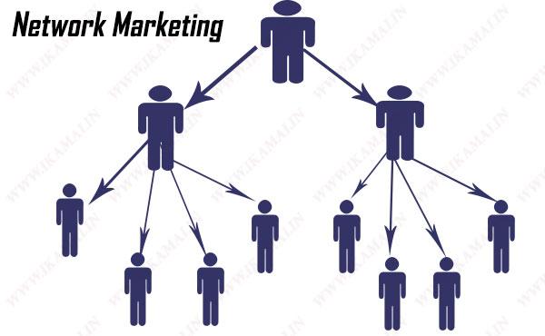 Network-Marketing kaise work karti hai