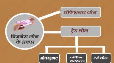 types of business loan in hindi