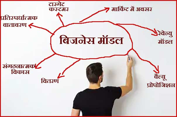 elements of business model in hindi