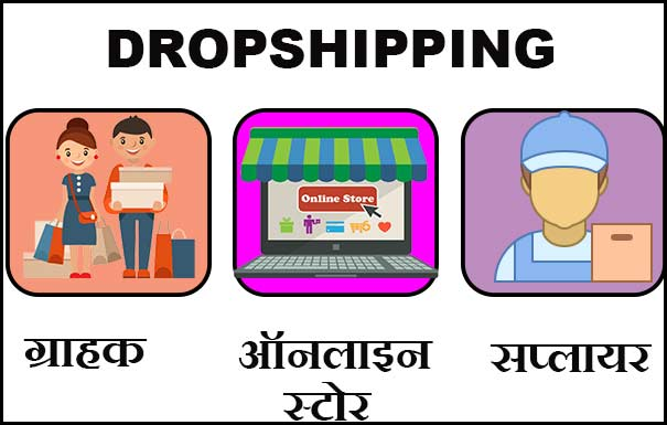 steps to start drop shipping business in hindi