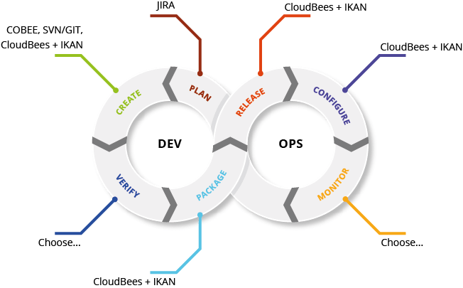 Salesforce for Jenkins/CloudBees