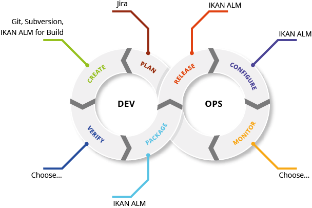 DevOps and Toolchain Orchestration for z/OS mainframes