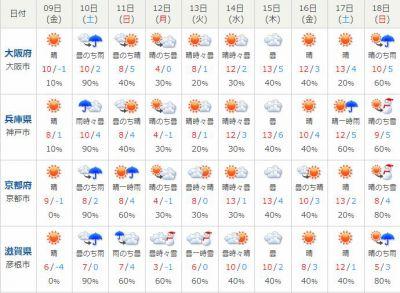 関西地方天気予報