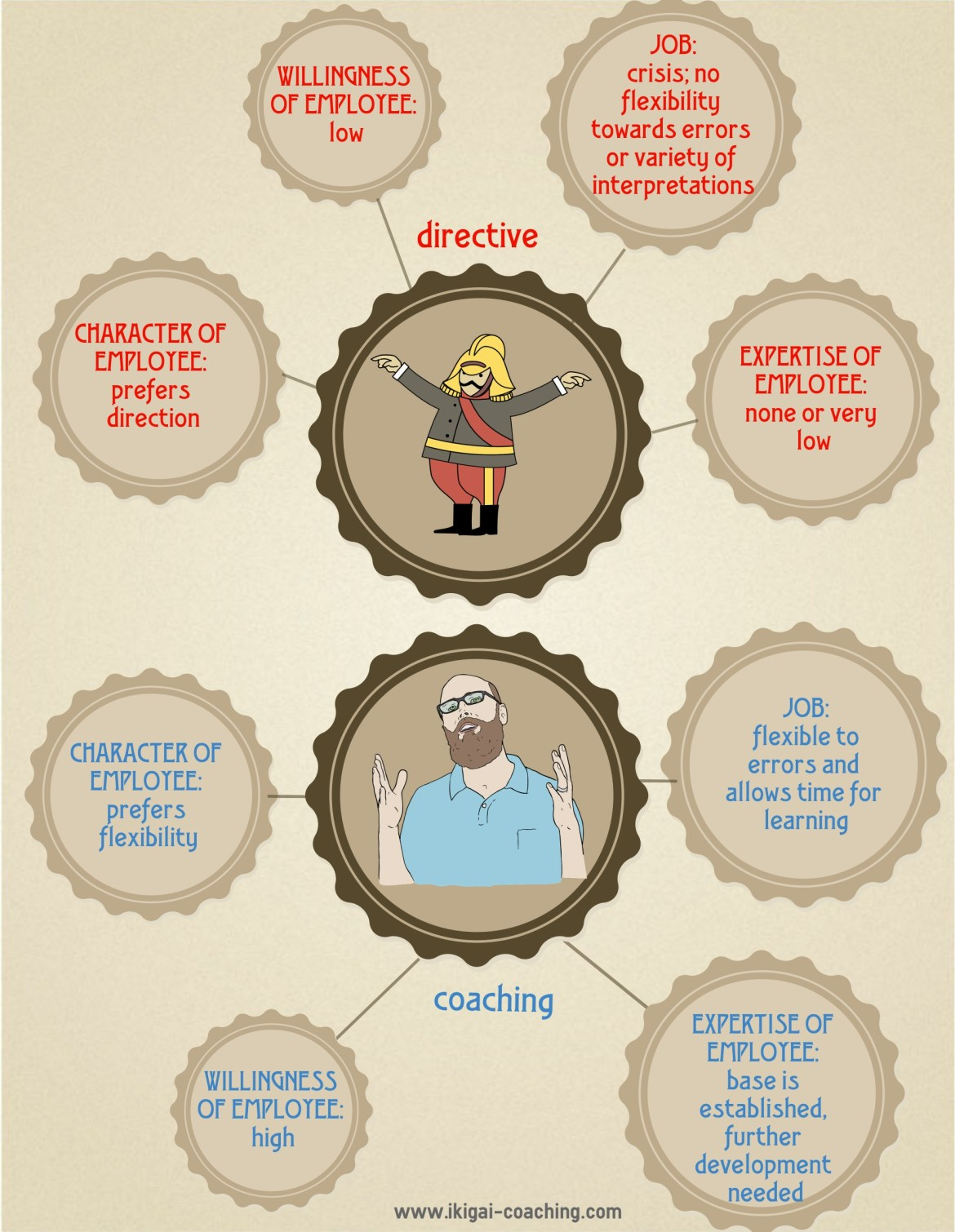Directive vs. Coaching Leader (Infographic)