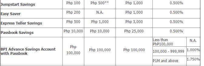 BPI savings interest