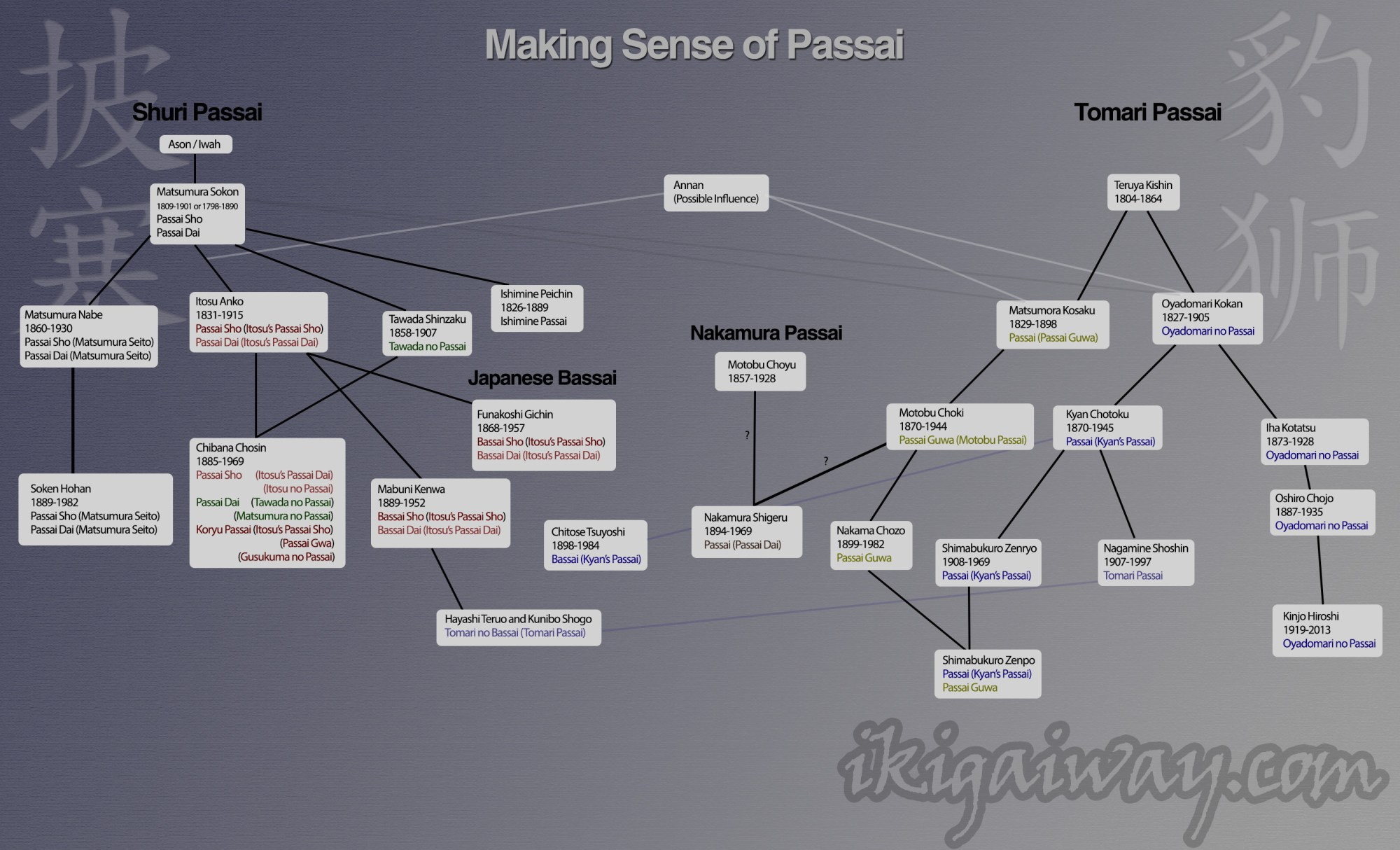 hight resolution of passai chart ikigaiway