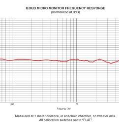 iloudmm frequency response ik multimedia iloud micro monitor iloudmm frequency response [ 1500 x 876 Pixel ]