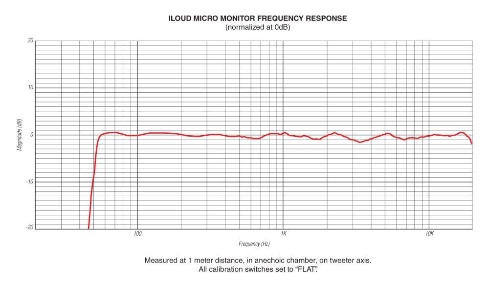 medium resolution of iloudmm frequency response ik multimedia iloud micro monitor iloudmm frequency response
