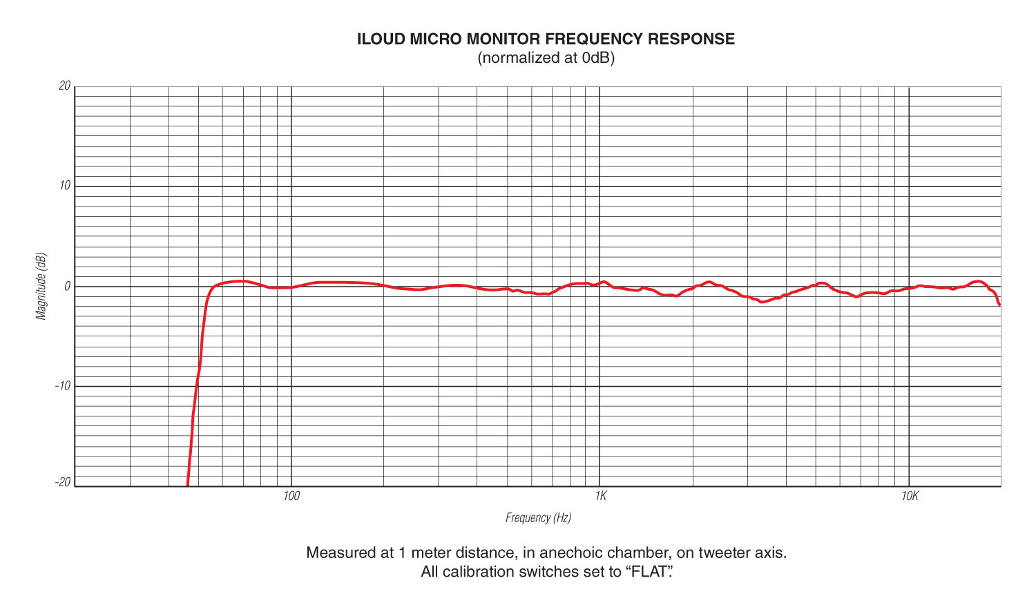 hight resolution of iloudmm frequency response ik multimedia iloud micro monitor iloudmm frequency response