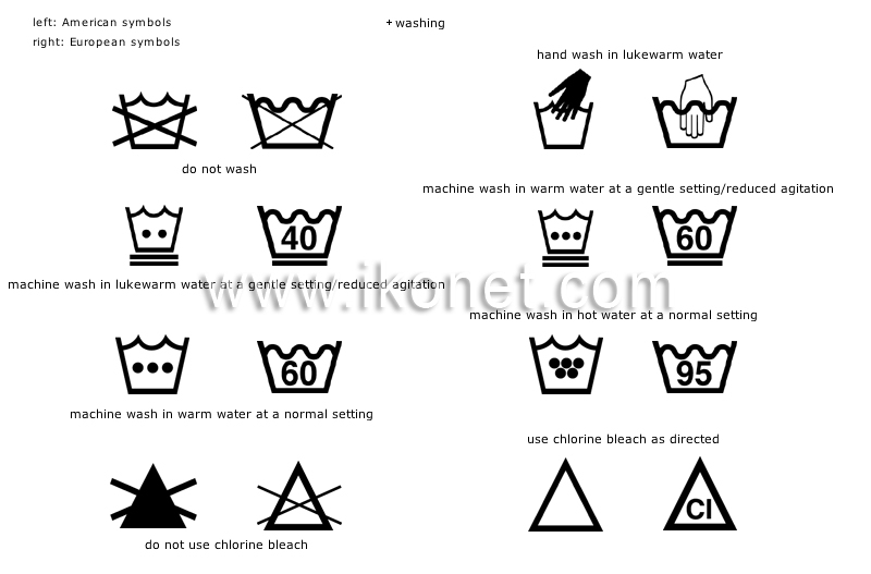 Washing Machine: Machine Wash Symbols