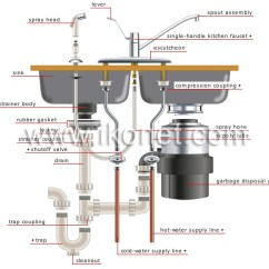 Kitchen Disposal Price Pfister Faucet Repair House Plumbing Examples Of Branching Garbage Sink Image