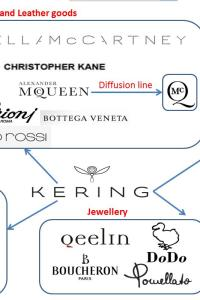 Kering Group companies