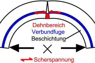 zwei Grafiken zur Tragwirkung eines Verbundsystems aus Altrohr und Sanierungssystem