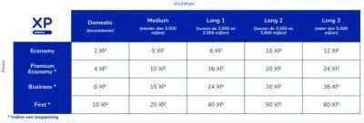 Hoeveel XP levert mijn KLM vlucht op