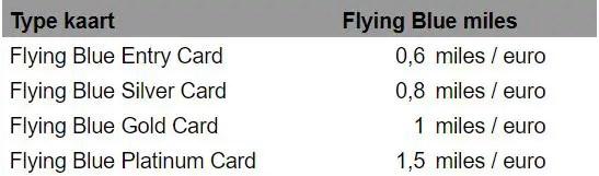 Voordeel bij Flying Blue American Express miles bij aankopen XP Flying Blue miles