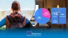 Aνακοινώνεται η έναρξη του προγράμματος Εrasmus+ για τα έτη 2021-2027.
