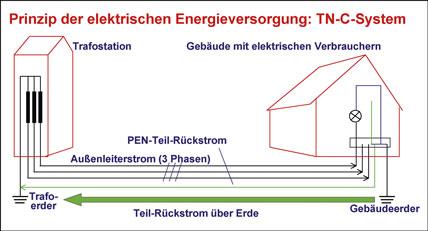 3 phasen strom hopkins trailer breakaway wiring diagram auf m rohr kommt haufig vor elektrische fehl und bild 2 prinzip der elektrischen energieversorgung im tn c system mit pen leiter speisende halfte