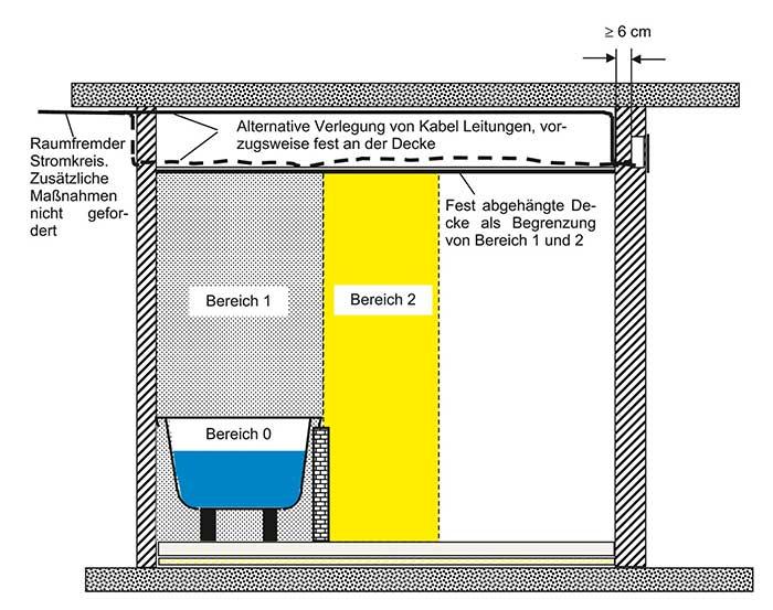 Elektronische Komponenten in Bad und WC  IKZ
