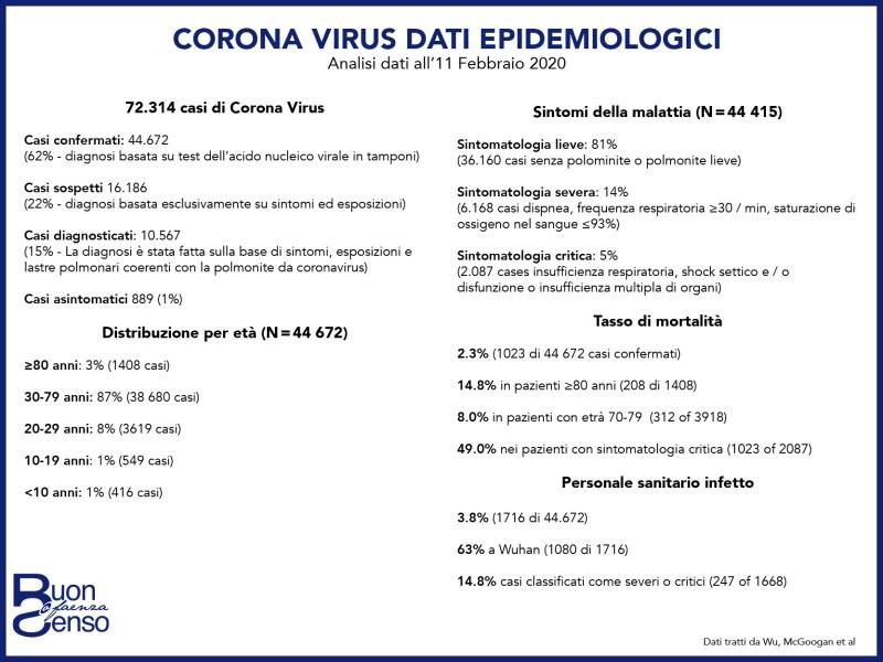 Coronavirus dati aggiornati