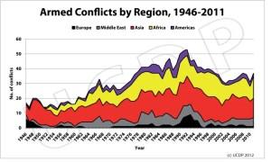 Grafico che riporta il numero di conflitti per continente tra il 1946 e il 2011. (Uppsala Armed Conflict Data Program)