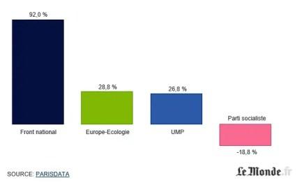 La flessione del voto rispetto alle elezioni precedenti. Il FN ha raddoppiato il proprio consenso. Fonte: Le Monde
